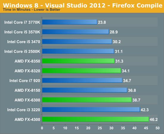 Windows 8 - Visual Studio 2012 - Firefox Compile