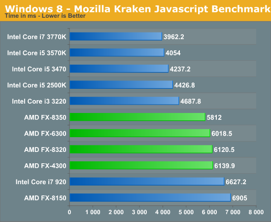 Windows 8 - Mozilla Kraken Javascript Benchmark