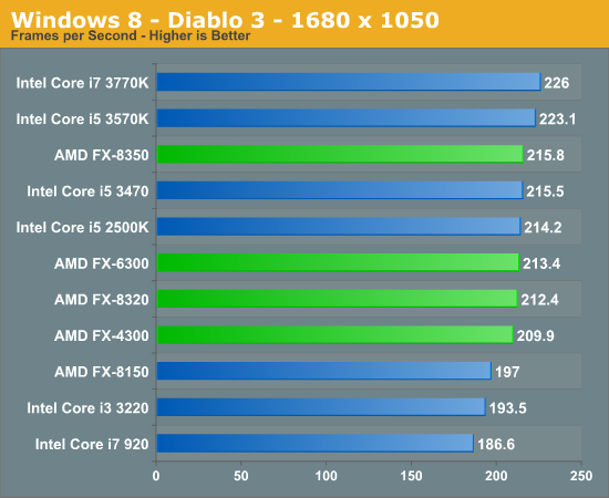 Windows 8 - Diablo 3 - 1680 x 1050