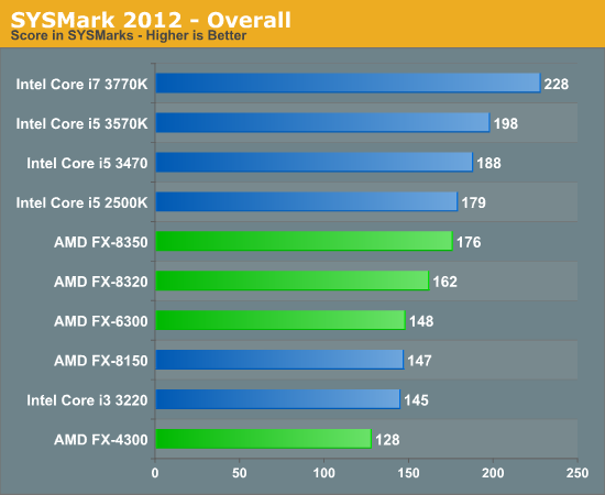 SYSMark 2012 - Overall