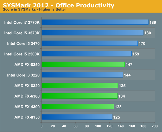 SYSMark 2012 - Office Productivity