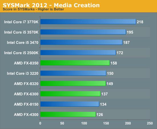 SYSMark 2012 - Media Creation