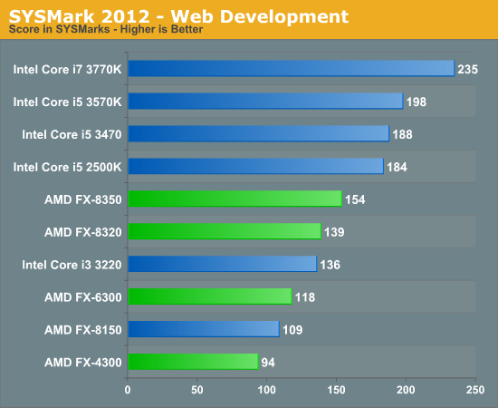 SYSMark 2012 - Web Development