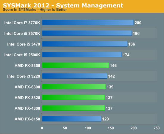 SYSMark 2012 - System Management