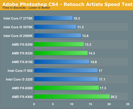 Photoshop & 3D Rendering Performance - The Vishera Review: AMD FX
