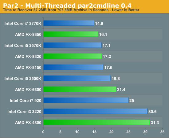 Par2 - Multi-Threaded par2cmdline 0.4