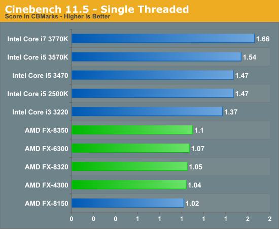Cinebench 11.5 - Single Threaded