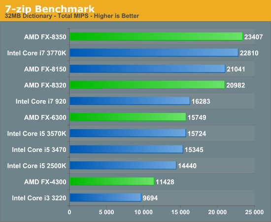 General Performance The Vishera Review Amd Fx 8350 Fx 8320 Fx