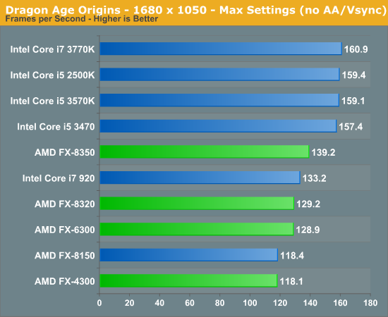 3d Gaming Performance The Vishera Review Amd Fx 8350 Fx 8320 Fx