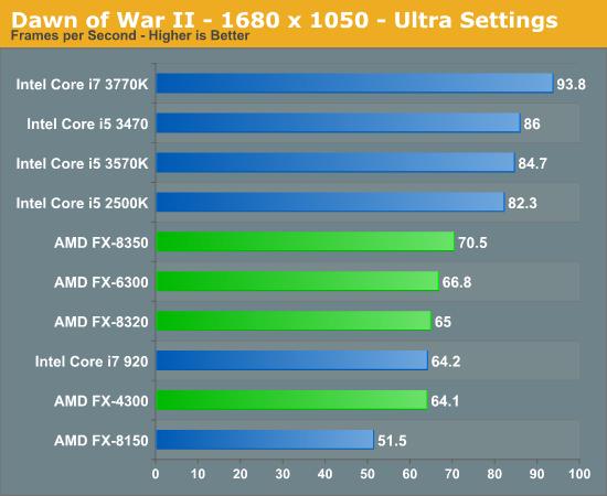 i5 4690k w/ r9 290 vs fx 8320 w/ gtx 970 | Tom's Hardware Forum