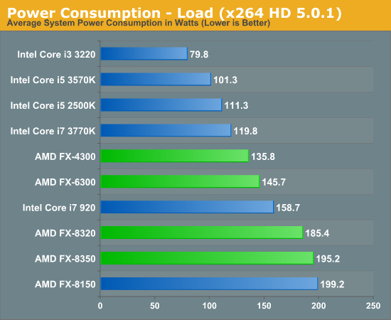 Power Consumption - Load (x264 HD 5.0.1)