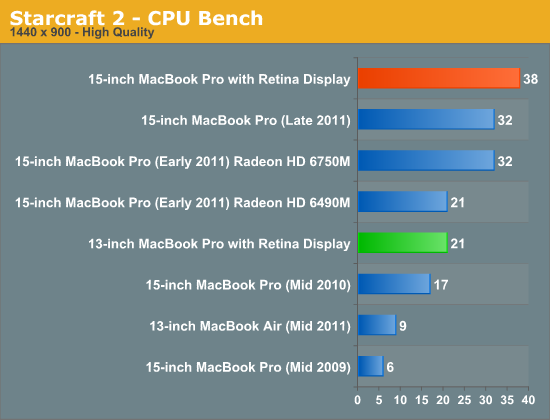Starcraft 2 - CPU Bench