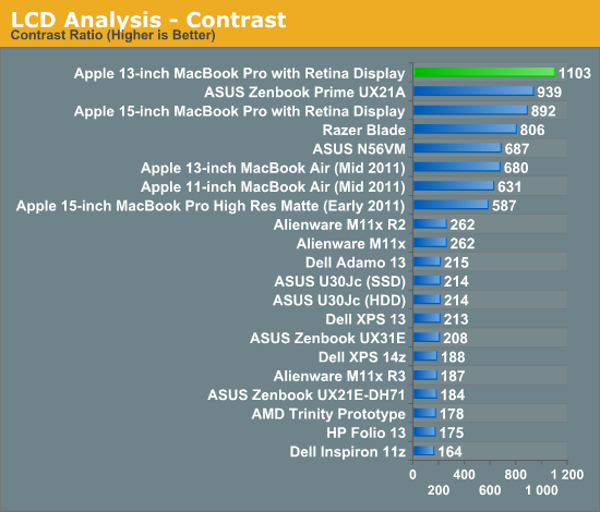 The 13-inch Retina Display in Numbers - 13-inch Retina