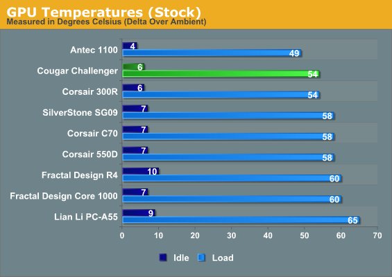 GPU Temperatures (Stock)