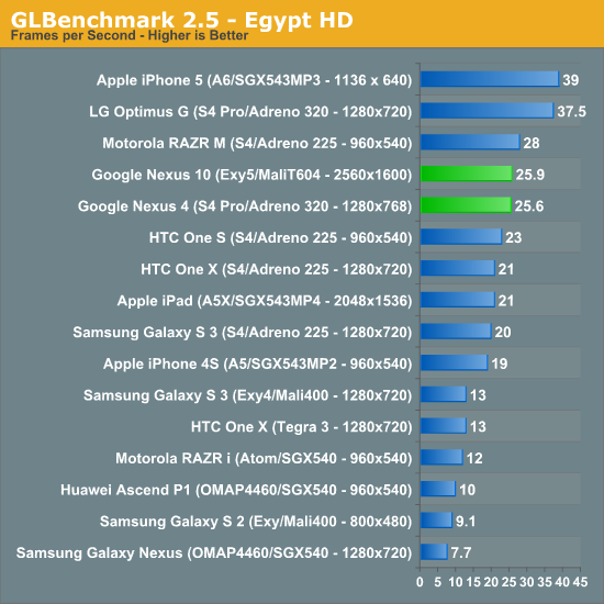 GLBenchmark 2.5 - Egypt HD
