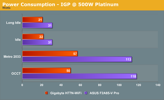 Power Consumption - IGP @ 500W Platinum