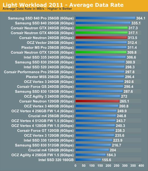 Light Workload 2011—Average Data Rate