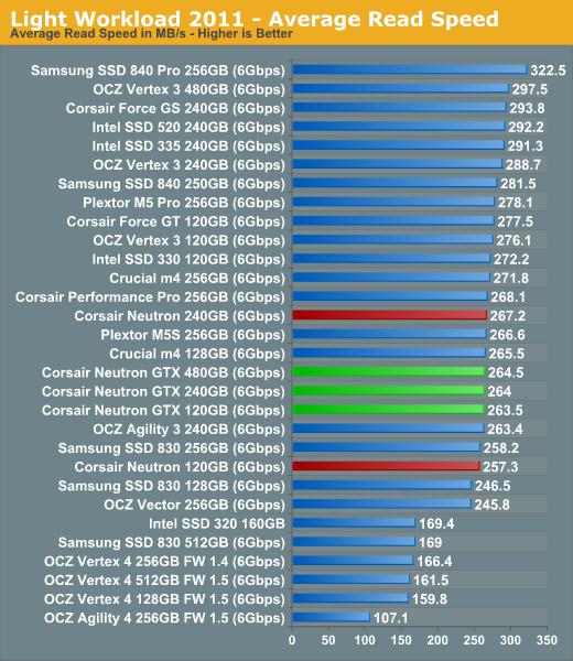 Light Workload 2011—Average Read Speed