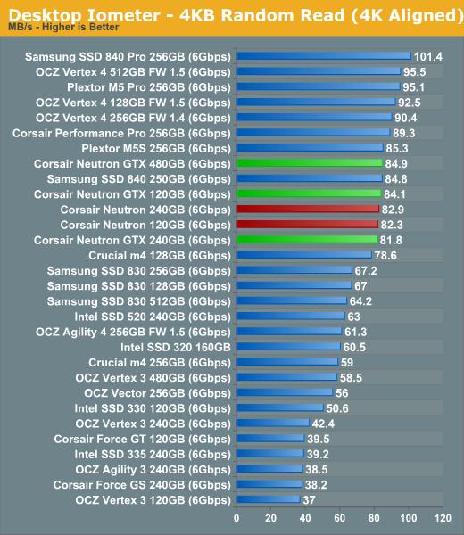 Desktop Iometer—4KB Random Read (4K Aligned)