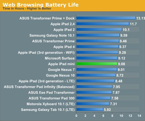 Web Browsing Battery Life