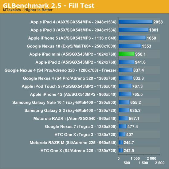 GLBenchmark 2.5 - Fill Test