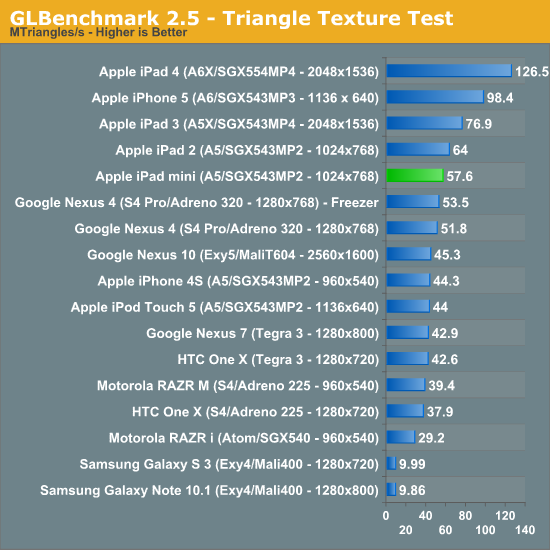 GLBenchmark 2.5 - Triangle Texture Test