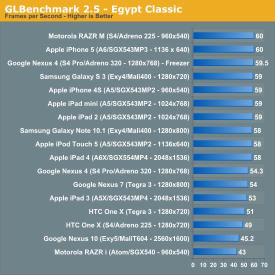 GLBenchmark 2.5 - Egypt Classic