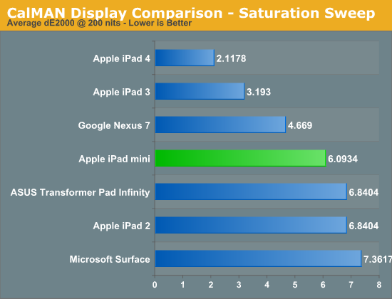 CalMAN Display Comparison - Saturation Sweep