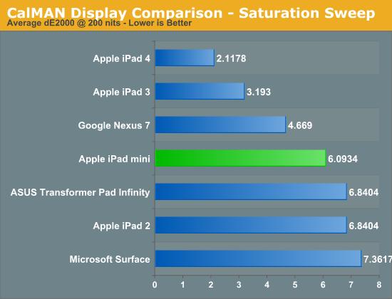 CalMAN Display Comparison - Saturation Sweep