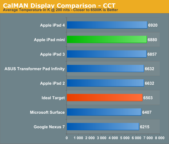 CalMAN Display Comparison - CCT
