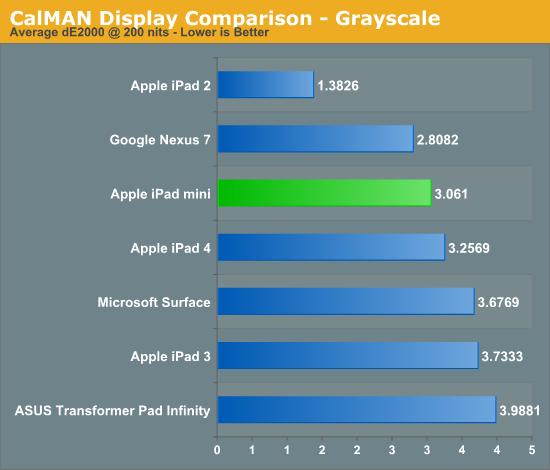 CalMAN Display Comparison - Grayscale
