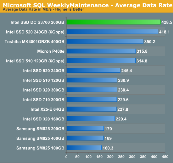 Microsoft SQL WeeklyMaintenance - Average Data Rate