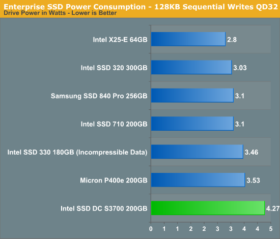 Enterprise SSD Power Consumption - 128KB Sequential Writes QD32