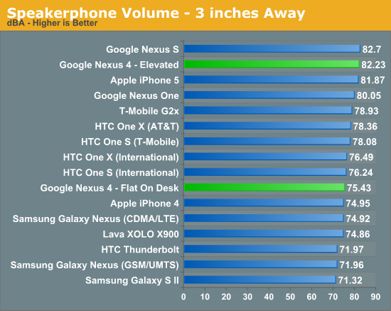 Speakerphone Volume - 3 inches Away
