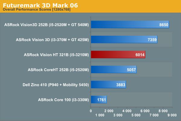 Futuremark 3D Mark 06