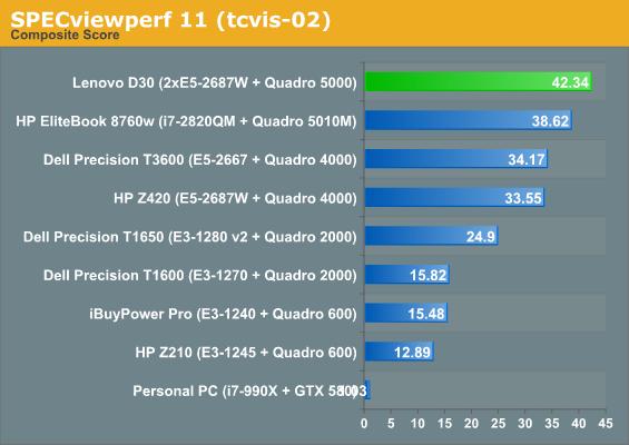 SPECviewperf 11 (tcvis-02)