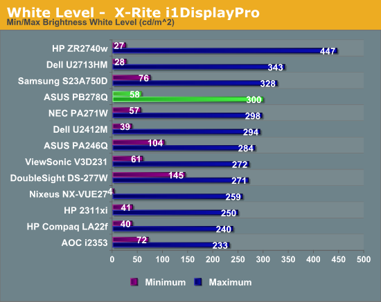 White Level -  X-Rite i1DisplayPro