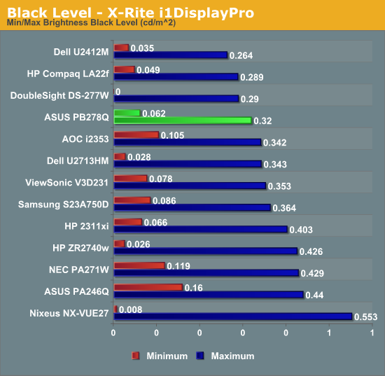 Black Level - X-Rite i1DisplayPro