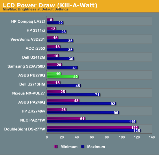 LCD Power Draw (Kill-A-Watt)