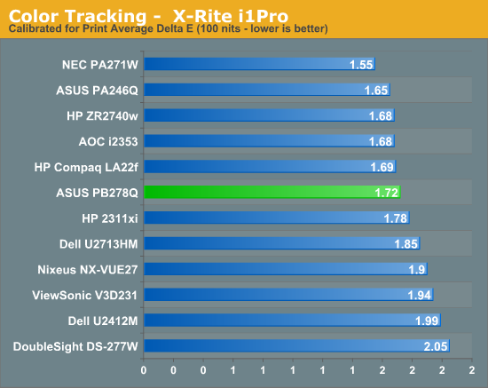 Color Tracking -  X-Rite i1Pro