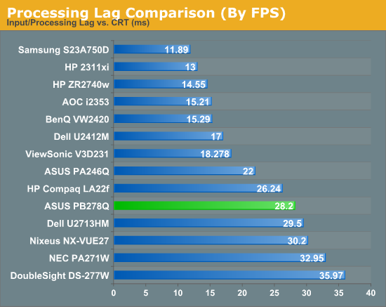 Processing Lag Comparison (By FPS)
