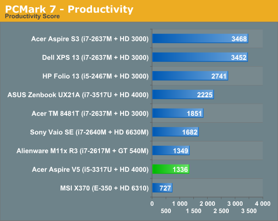 PCMark 7 - Productivity