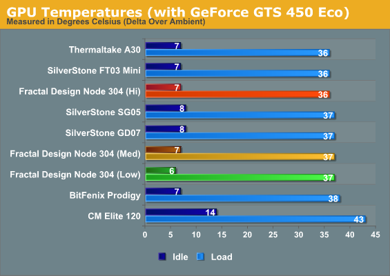 GPU Temperatures (with GeForce GTS 450 Eco)