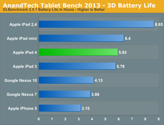AnandTech Tablet Bench 2013 - 3D Battery Life