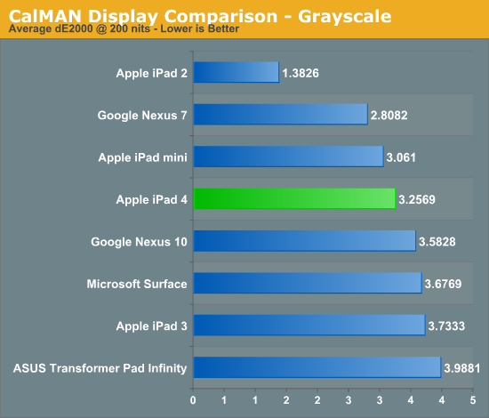 CalMAN Display Comparison - Grayscale