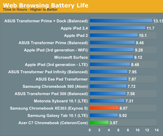 Web Browsing Battery Life