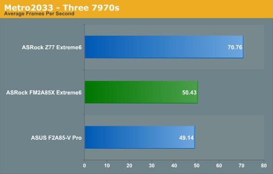 Metro2033 - Three 7970s