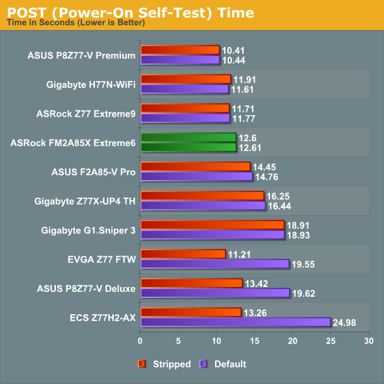 POST (Power-On Self-Test) Time
