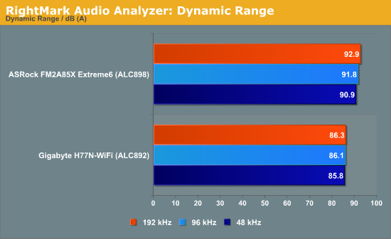 RightMark Audio Analyzer: Dynamic Range