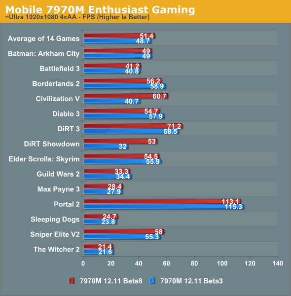 Mobile 7970M Enthusiast Gaming